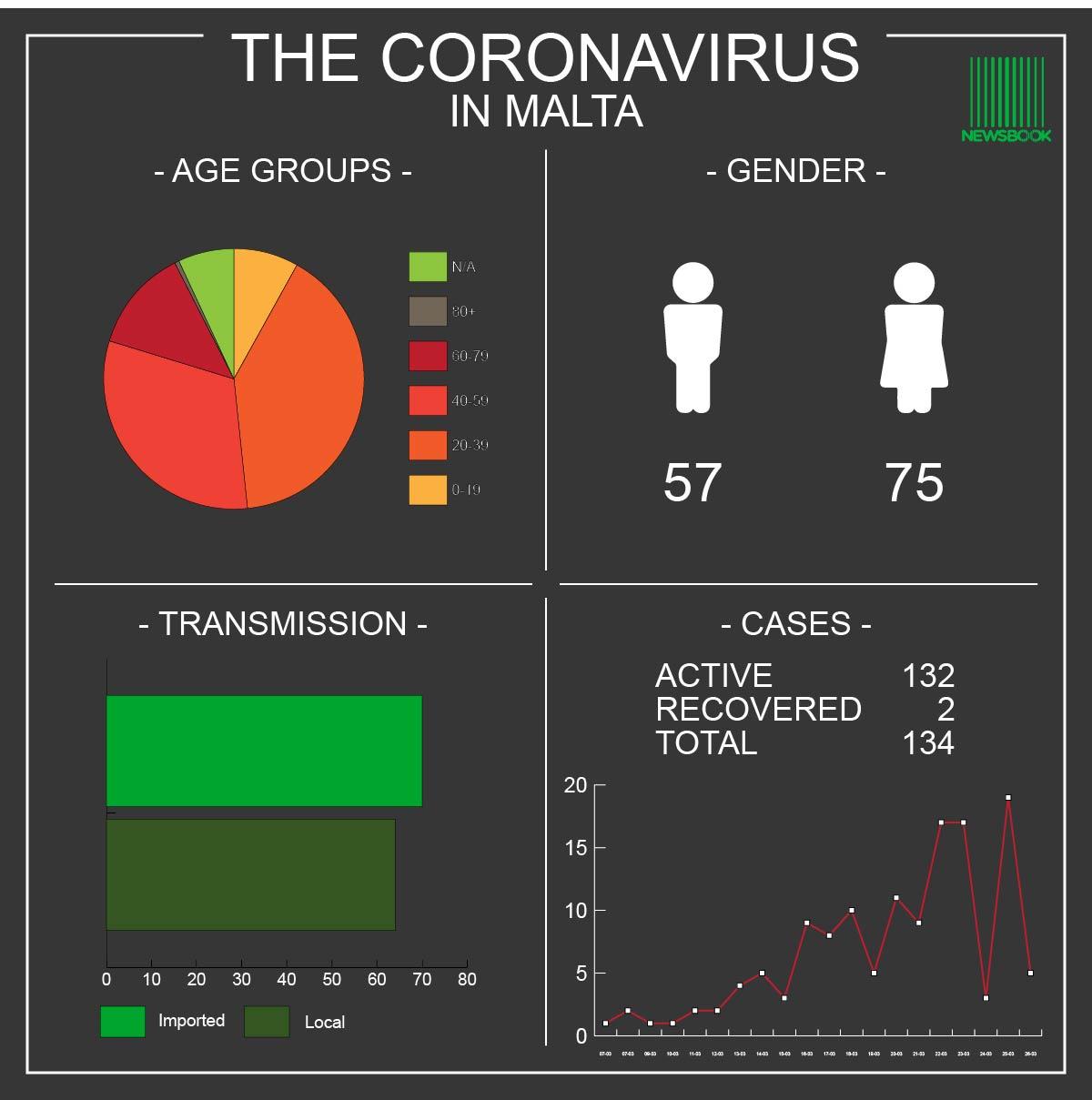Coronavirus Malta 26.03.20