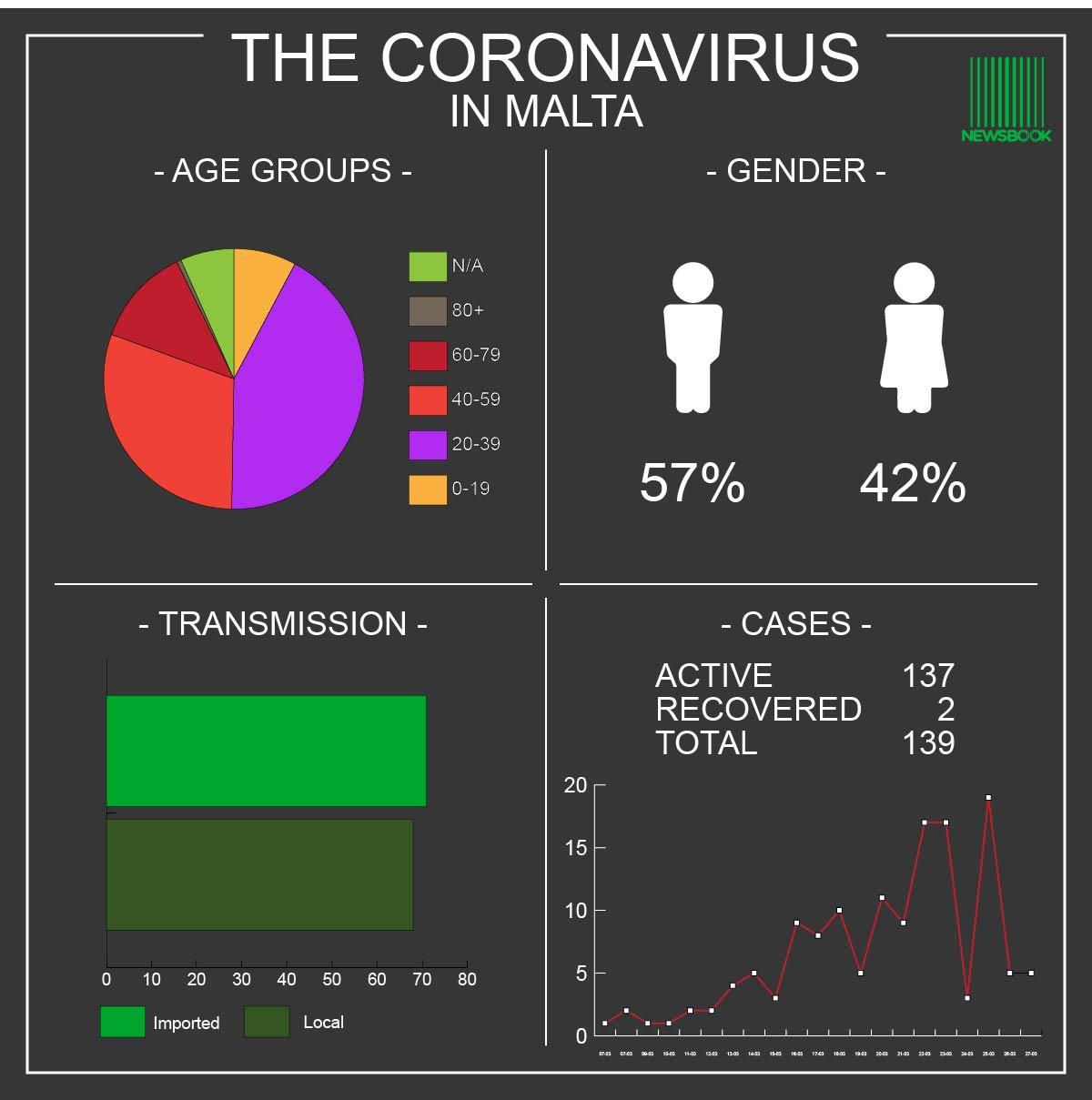 Coronavirus Malta 27.03.20