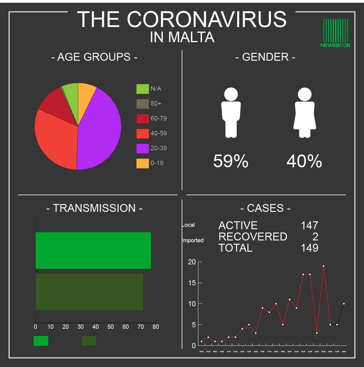 Coronavirus Malta -28.03.20