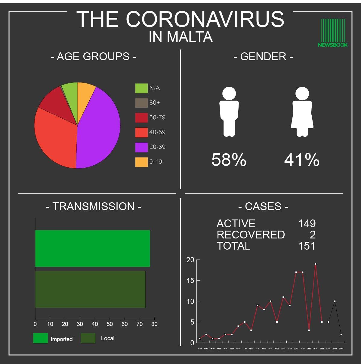 Coronavirus Malta -29.03.20