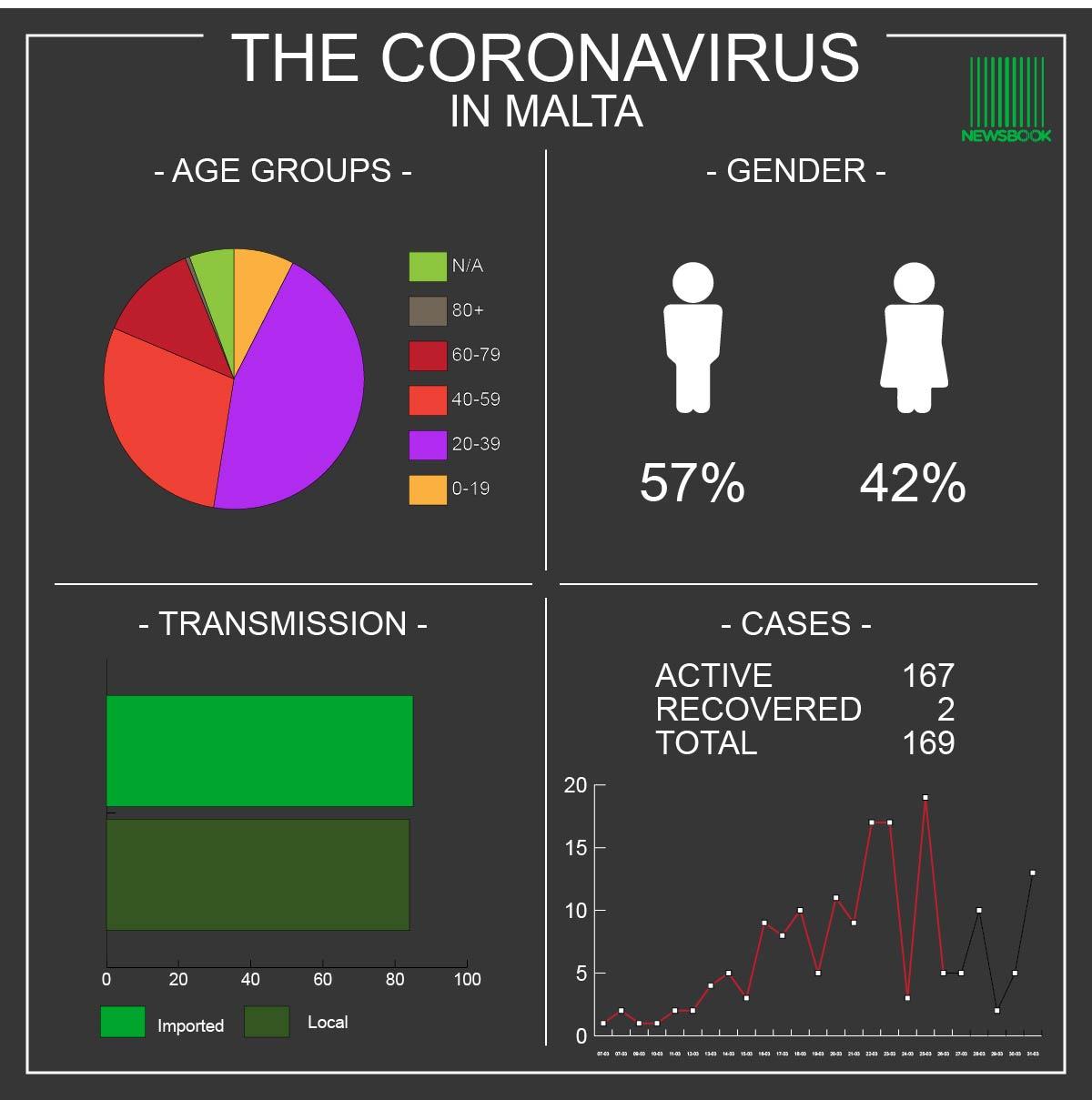 Coronavirus Malta -31.03.201