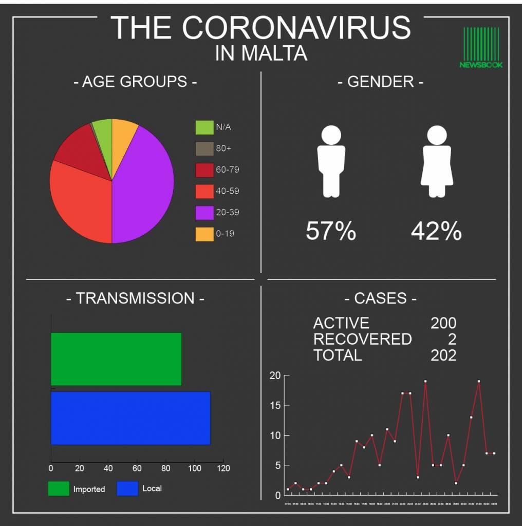 Coronavirus Malta 03.04.20