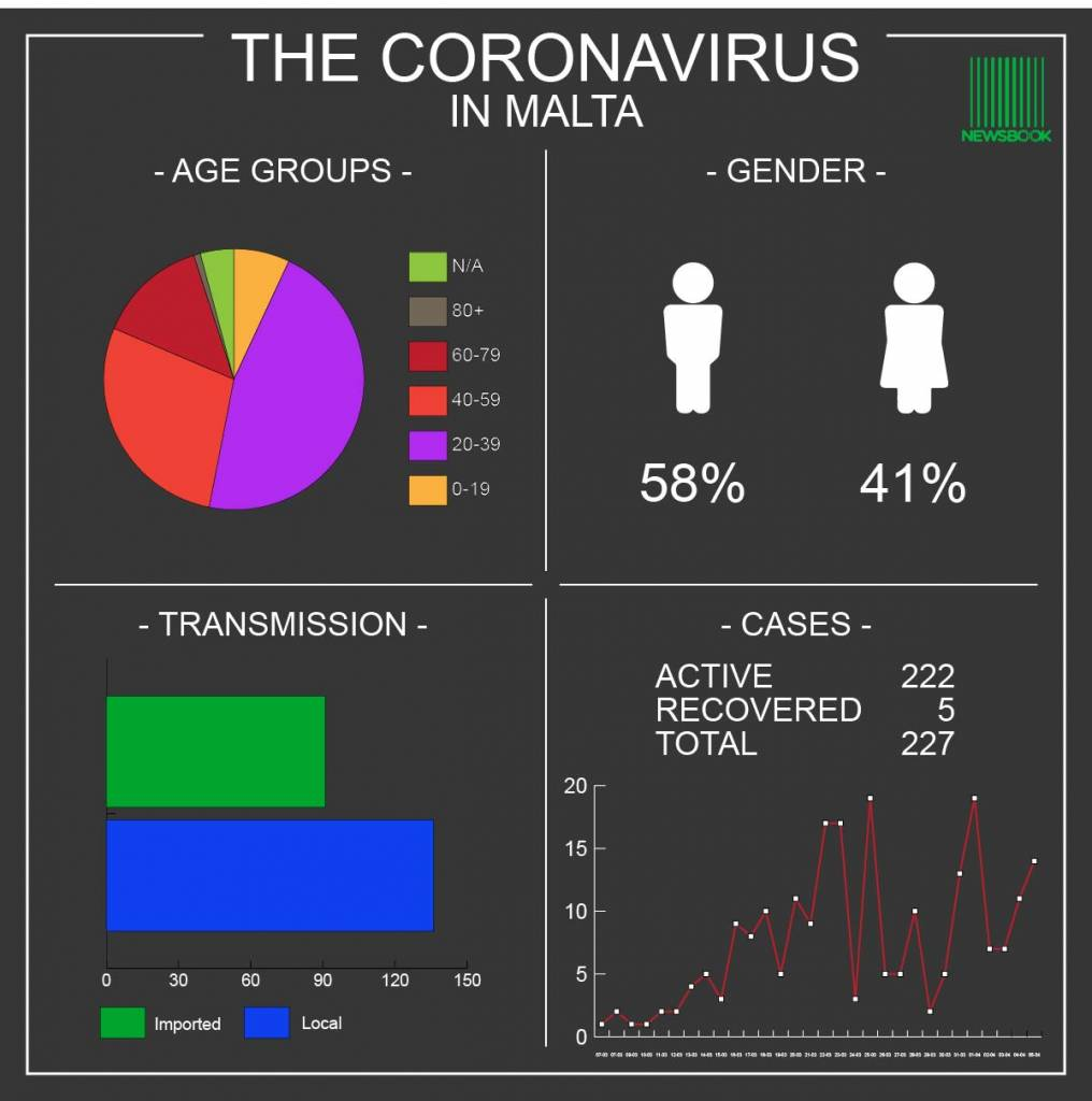 Coronavirus Malta -05.04.20