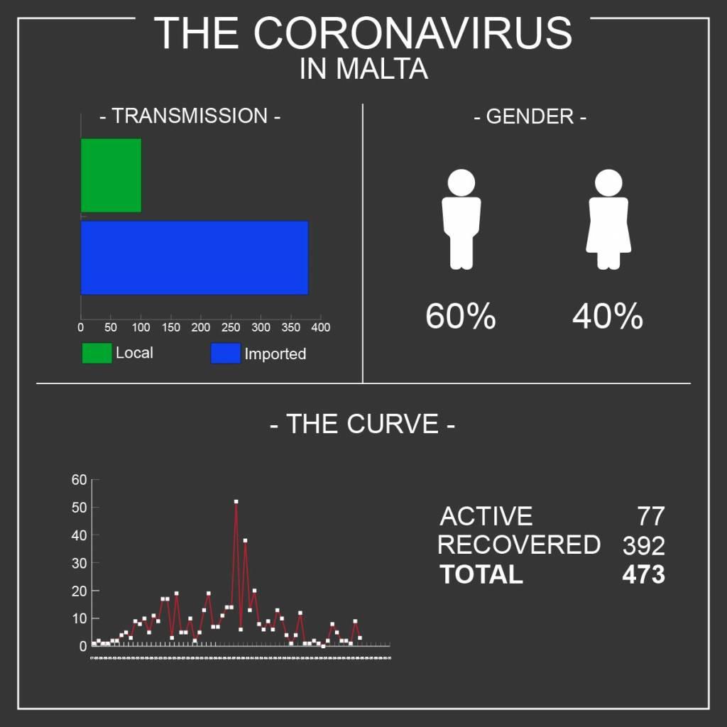 Coronavirus Malta 04.05.20